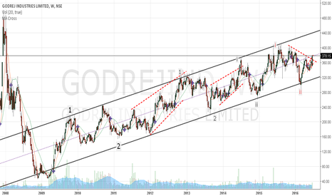 GODREJIND: Godrej Ind...A good medium term buy..
