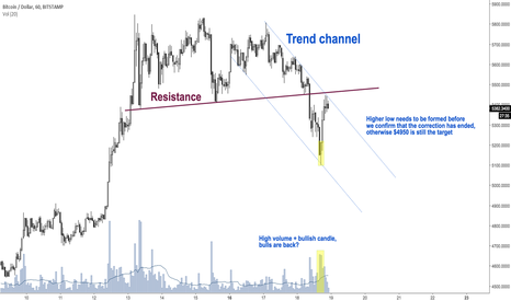 BTCUSD: Is Bitcoin Still Bearish?