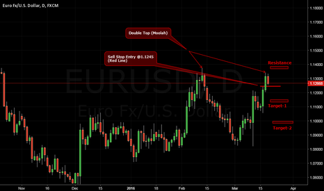 EURUSD: Preparing for sell