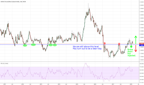 GBPNZD: GBP/NZD is still above long-term significant level. LONG.