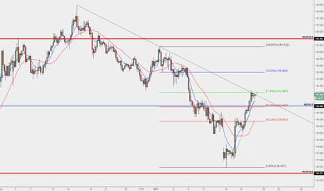 GBPJPY: GBPJPY Short possibility