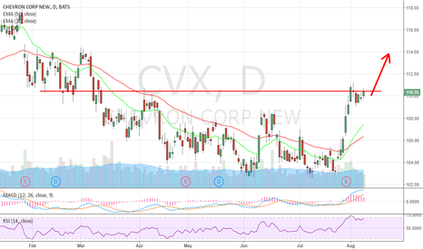 CVX: Breakout is around the corner. $CNQ, $CL_F