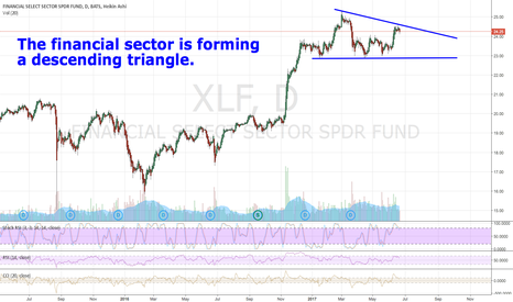 XLF: The financial sector is forming a a descending triangle.