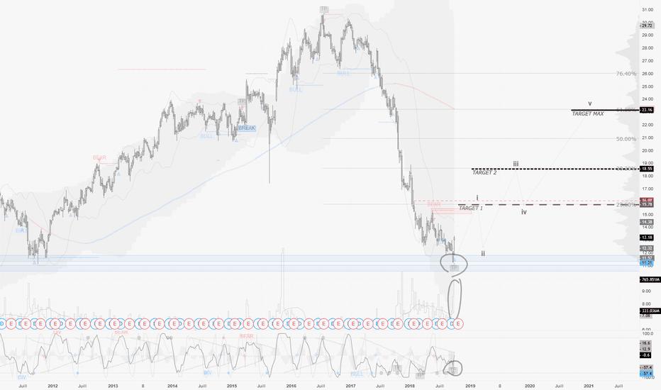 GE: GE / W1 : Magnifique signal. Trade confirmé