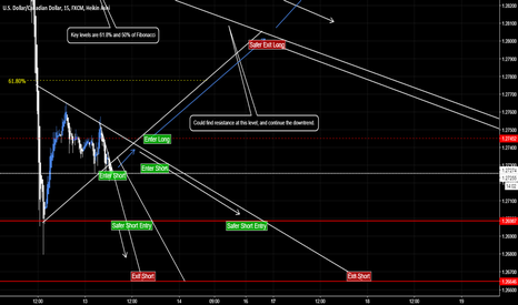 USDCAD: USDCAD Position guidelines [Market Geometry/EW]