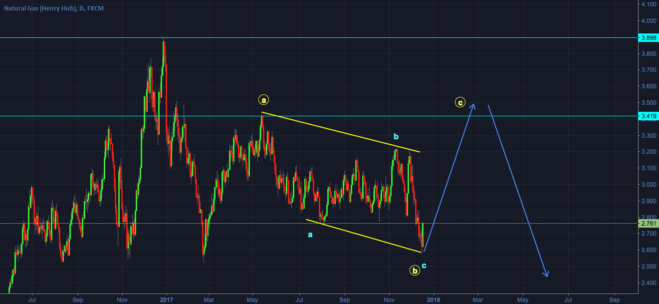 Natural Gas - In a bigger corrective structure - Buy opportunity