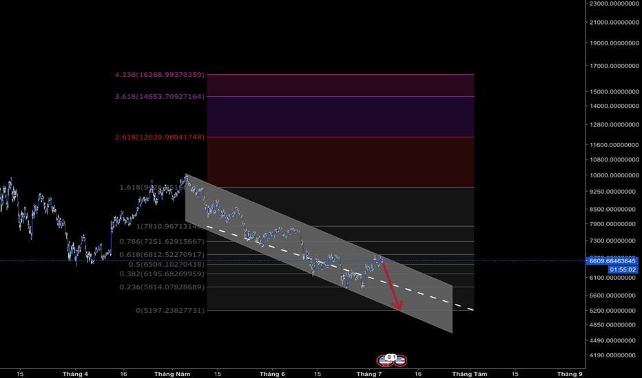 BTCUSDT: Chú ý xu hướng giảm điểm của Bitcoin vẫn còn lớn