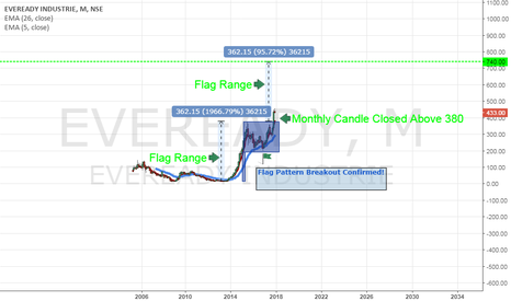 EVEREADY: Eveready Industries India Ltd Flag Pattern Breakout Confirmed!