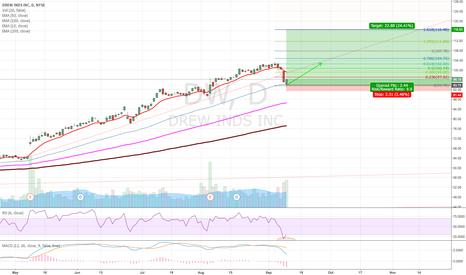DW: DW - Good long term stock to buy on S&P Dip