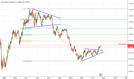 AUDUSD: AUD/USD - The brave go long, the rest will follow