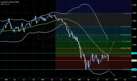 EURUSD: EURUSD with Bollinger bands value 50 ( median prices)