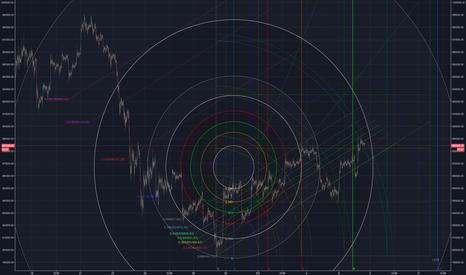FXBTCJPY: Gann Fibonacci を使ったトレード手法 (gesh note vol1