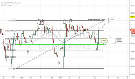 DAX: DAX idea bullish for now,,,