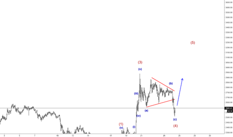 BTCUSD: Deeper Pullback On Bticoint; But Still Correction