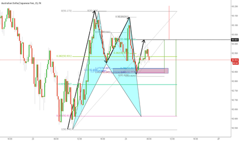 AUDJPY: AUDJPY Outlook Pattern and 2618