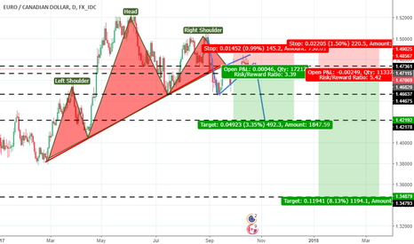 EURCAD: another one