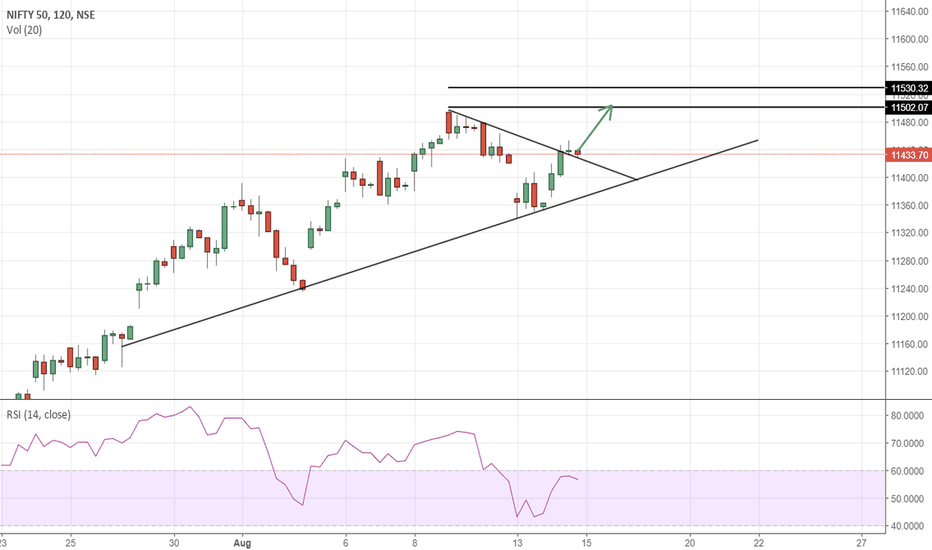 NIFTY: Now I feel that NIFTY will go UP in a few days
