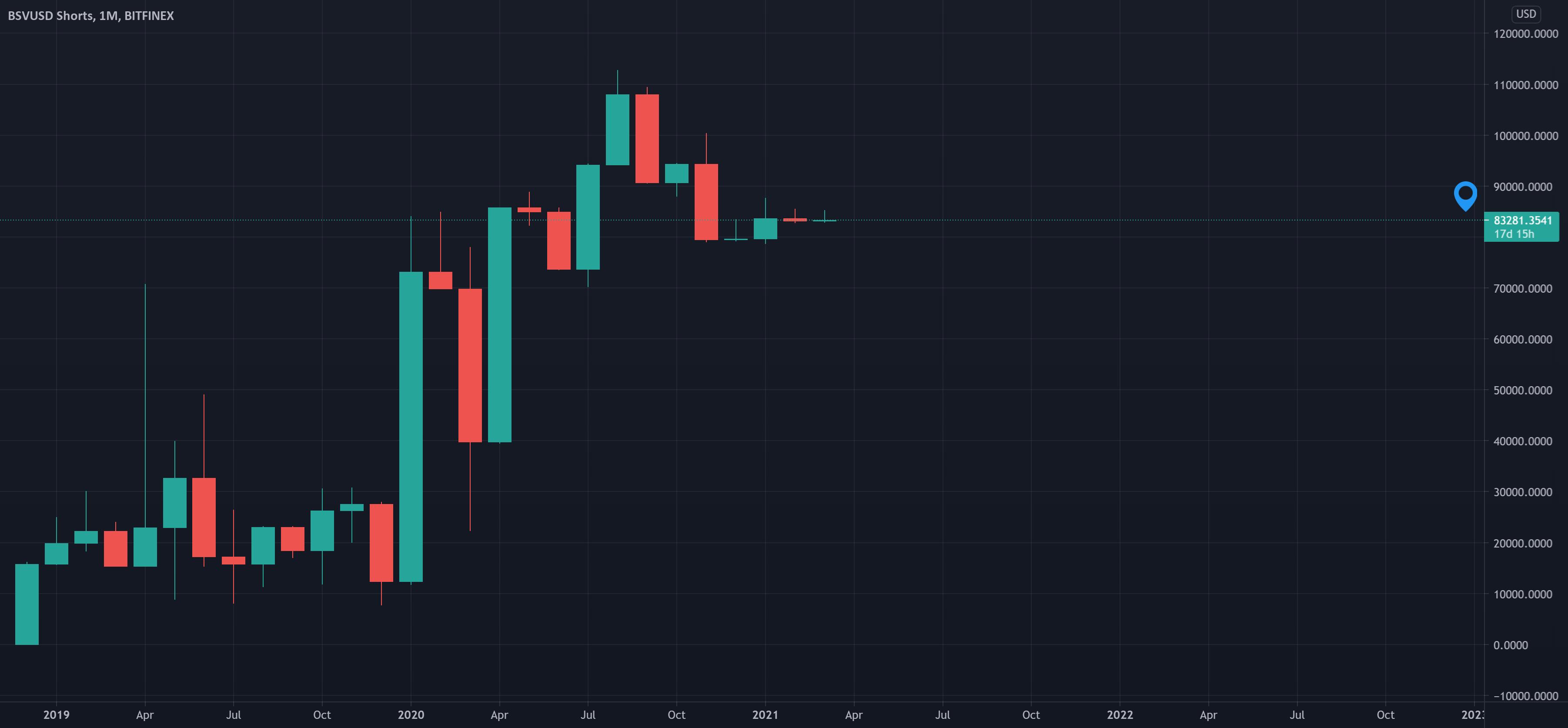 gerai btc tradingview)