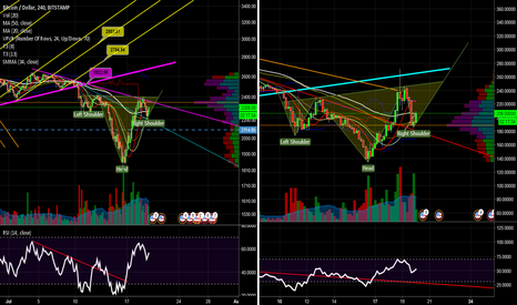 BTCUSD: Potential bottoming pattern for cryptos