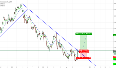 USDJPY: Trend broken, back to 112?