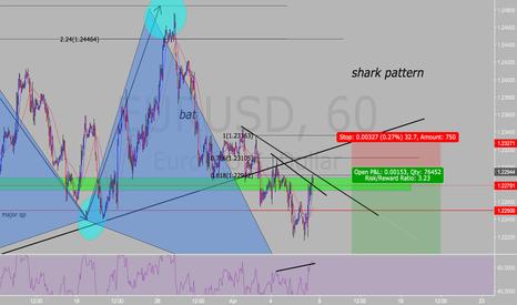 EURUSD: Shark pattern Short