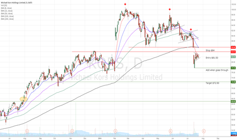 KORS: KORS major support break down