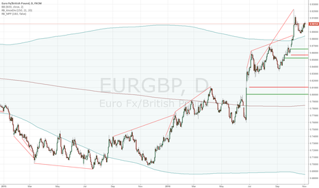 EURGBP: EURGBP LONG TERM SHORT: Fundamental and Technical