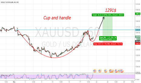 XAUUSD: gold perfect buy