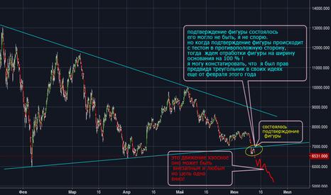 BTCUSD: BTC/USD подтверждение треугольника