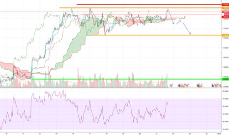 EURUSD: EURUSD short, target lower zone.
