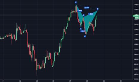 EURJPY: EURJPY potential bear Cypher pattern