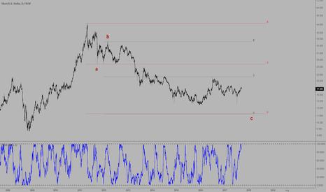 XAGUSD: XAG/USD daily chart