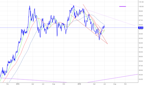 DXY: DXY FALLING WEDGE BREAKOUT CALLS FOR 100 DXY TARGET