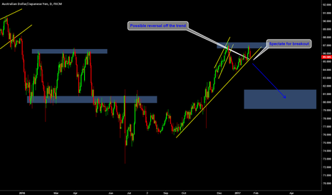 AUDJPY: Possible dual trend breakout and reversal Setup
