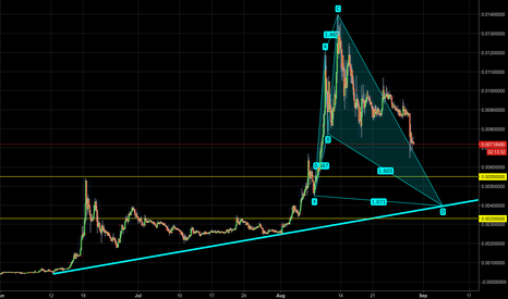 NEOBTC: NEOBTC - Bullish shark pattern and trendline