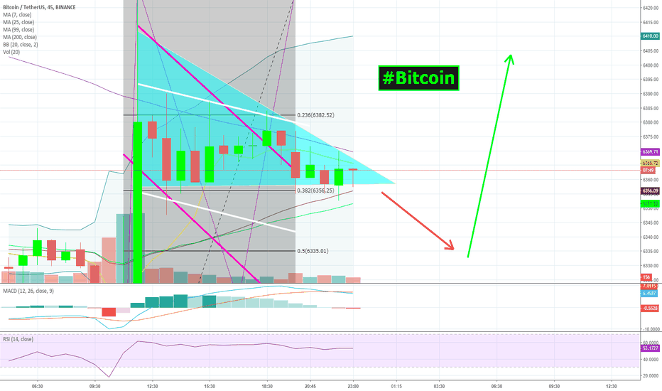 BTCUSDT: If the arrows were'nt thERE! #bITCOIN | $BTC