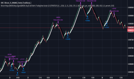 ONTBTC: Using Renko Candles with 'Ninja Signals' Buy/Sell Alerts Script