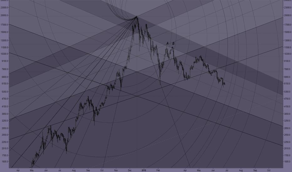 BTCUSD: Bitcoin - Fibonacci Spirals .1
