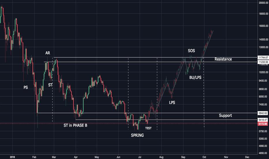 BTCUSD: BTC/USD Wyckoff phases