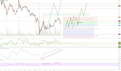 BTCUSD: 71% retrace (ish)