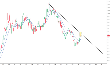 DXY: Dollar Weakness In Coming Week!