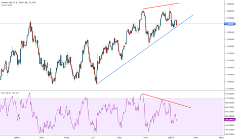 EURUSD: Nice drop to come if/when this trendline breaks