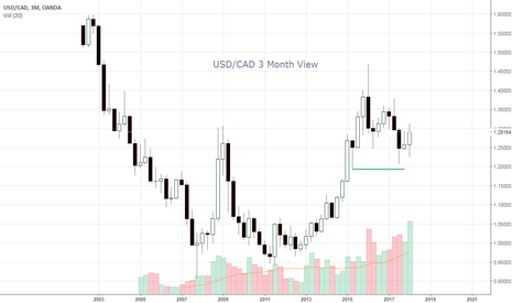 USDCAD:  3 Month USD/CAD Chart