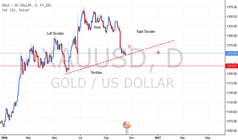 XAUUSD: The swingers point of view XAUUSD