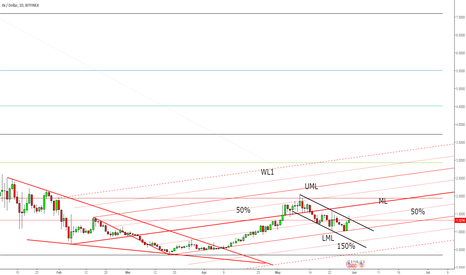 ZRXUSD: ZRX/USD the correction seems completed