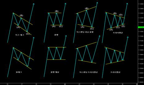 EURUSD: [번] 엘리엇 웨이브 차트 패턴 과 클래시컬 차트 패턴