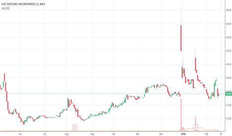 Live Stock Price And Chart Tradingview
