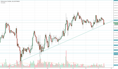 ETHUSD: ETH just bounced off the Hourly uptrend line