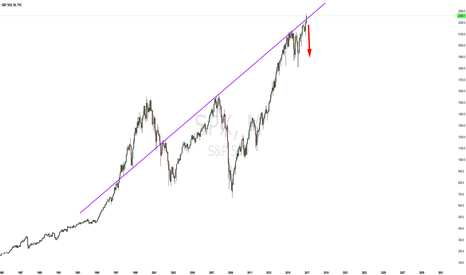 SPX: Get the F out soon. Take your profit and be happy imo