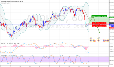 AUDUSD: AU Retracement ( MACD , STOCH RSI , BOLLINGER) looking good